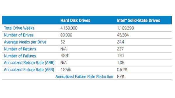 IT Best Practices: Validating the Reliability of Intel Solid-State Drives