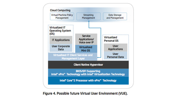 IT Business Value: Client Computing within a Virtual User Environment (VUE)