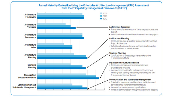 Developing a Standard Enterprise Architecture Practice