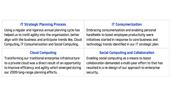 Intel IT Best Practices: Maximizing the Business Value of IT
