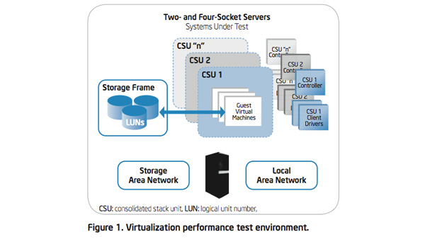 IT Best Practices: Virtualization with the Intel Xeon Processor 5500 Series: A Proof of Concept